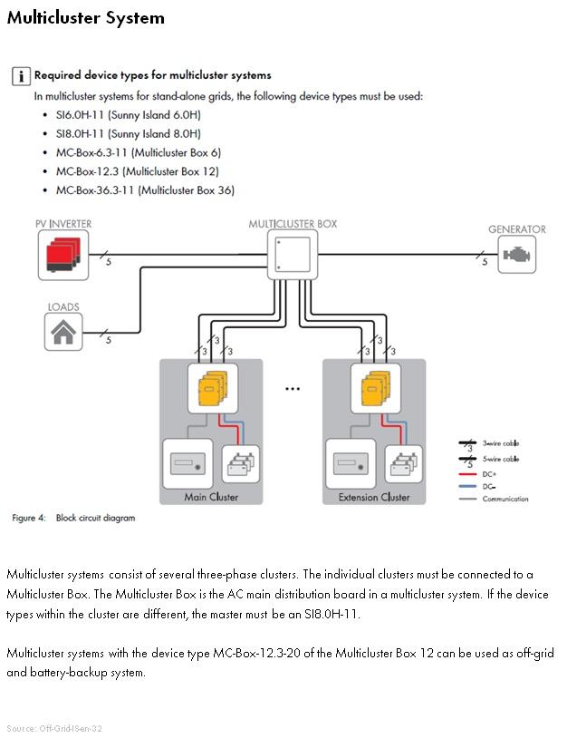 Modular Design of Sunny Island SystemsSMA Online Service Center